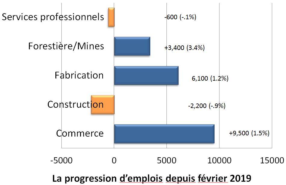 Indices d'emplois graphique