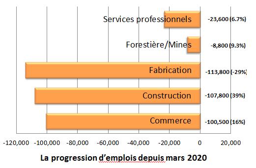 La progression d'emplois depuis mars 2020